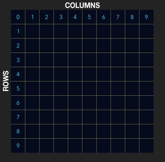 Rows and columns on a 10x10 grid.